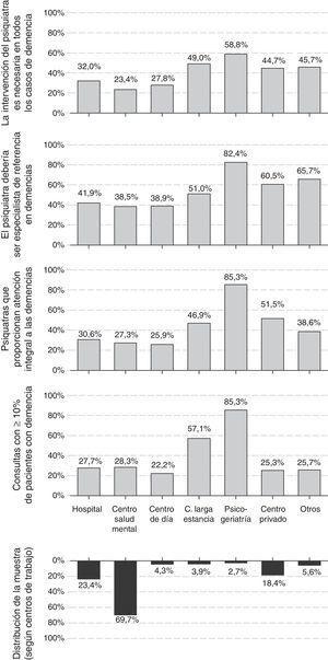 Distribución por centros de trabajo de la proporción de pacientes con demencia, las actitudes y las opiniones de los psiquiatras sobre las demencias.