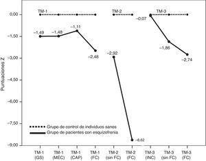 Perfil del rendimiento en cada tarea de TM: el rendimiento de los pacientes se expresa en puntuaciones z y se basa en las medias y las DE de los individuos control. DE, desviación estándar.