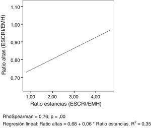 Diagrama de puntos y recta de regresión entre las ratios (EESCRI / EMH) de altas y estancias.Fuente: Medel-Herrero, Sarria-Santamera1.