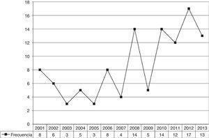 Número de publicaciones sobre apoyo de iguales en los 12 años previos.
