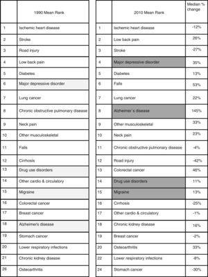Clasificación de las 26 causas principales de AVAD en España, para 1990 y 2010.