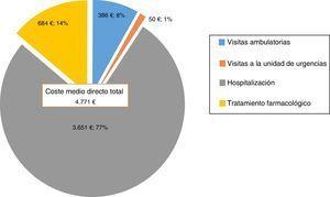 Distribución media de los costes sanitarios directos totales asociados al episodio maníaco. La figura muestra la distribución entre los componentes de los costes sanitarios directos asociados al episodio maníaco durante el estudio.