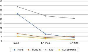 Progresión de la cognición, síntomas psiquiátricos y funcionalidad al inicio y durante el seguimiento. La figura muestra los resultados medios de las valoraciones realizadas al inicio y durante el seguimiento, teniendo en cuenta la totalidad de la muestra. CGI-BP-Mania: subescala para la manía de la versión modificada de la impresión clínica global para el trastorno bipolar; FAST: Functional Assessment Short Test; HDRS-17: Escala de 17 cuestiones de Hamilton para la Evaluación de la Depresión; YMRS: Escala de Young para la Evaluación de la Manía.