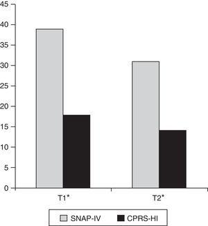 Mejorías de la severidad del TDAH, previas (T1) y posteriores (T2) al entrenamiento, medidas mediante las escalas SNAP-IV y CPRS-HI. *p<0,001.