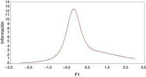 Función de información del Mood Disorder Questionnaire para la muestra total.