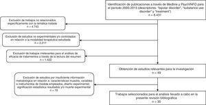 Diagrama de flujo para la búsqueda sistemática de estudios.