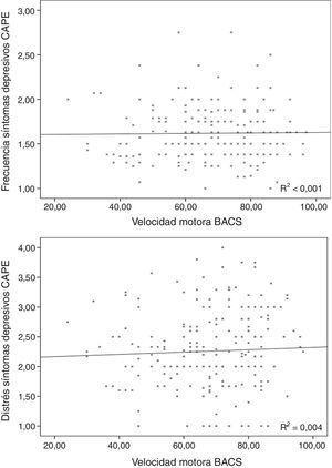 Falta de asociación entre las puntuaciones de frecuencia y distrés de los síntomas subclínicos depresivos con el rendimiento de velocidad motora de la BACS.