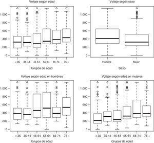 Diagramas de caja de la dosis de carga (mC) según el género y 6 grupos de edad a lo largo de todo el seguimiento (promedio).