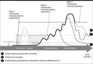 Modelo del concepto de síntomas básicos de Huber. Adaptada de Schultze-Lutter42 (2009).
