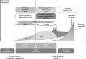 Modelo de inicio de la psicosis a partir del concepto de «estado de alto riesgo», con los principales criterios para la caracterización de las manifestaciones prodrómicas de la psicosis, entre ellos los síntomas básicos, y los principales instrumentos de evaluación. CAARMS92: Comprehensive Assessment of At-Risk Mental States; EMAR: estado mental de alto riesgo; ERIraos: Early Recognition Inventory for the Retrospective Assessment of the Onset of Schizophrenia; SPI-A: Schizophrenia Prediction Instrument-Adult version. Adaptada de Fusar-Poli et al.93 (2013) y Rausch et al.94 (2013).