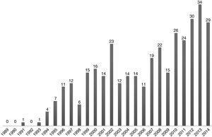 Evolución en el número de publicaciones de desensibilización y reprocesamiento por movimiento ocular indexadas en PubMed en el período 1989-2014.