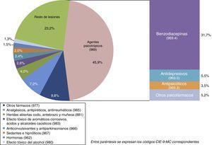 Lesiones y envenenamientos (cód: 800-999 de la CIE-9-MC) en la selección Suicidio y lesiones autoinfligidas (E950-E959) registrados en el campo de diagnóstico principal del conjunto mínimo básico de datos de la Comunidad de Madrid, 2003-2013. (nlesyenv=8.227).