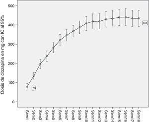 Dosis media de clozapina administrada durante las primeras 18 semanas de tratamiento.