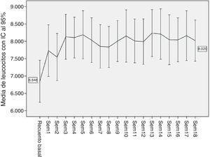 Media e intervalos de confianza al 95% de los recuentos de leucocitos iniciales y durante las primeras 18 semanas de tratamiento con clozapina.