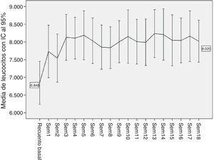 Media e intervalos de confianza al 95% de los recuentos de neutrófilos iniciales y durante las primeras 18 semanas de tratamiento con clozapina.