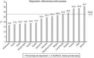 Diferencias de depresión entre países.