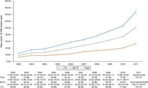 Incidence rates of trazodone prescription (new users/10,000 person-year) with its 95% confidence intervals per year.