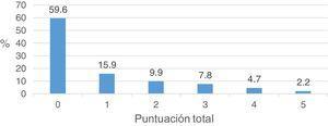 Porcentaje de participantes en función de la puntuación total en la Escala Paykel de Ideación Suicida.
