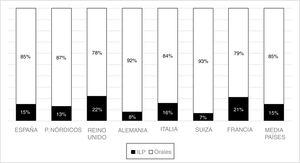 Mercado total de antipsicóticos en Europa (DDD). Antipsicóticos orales e intramusculares de liberación prolongada, actualmente IQVIA (Madrid, España). DDD: dosis diaria definida; ILP: inyectables de liberación prolongada. Fuente: IMS Health.