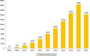 Evolución del número de citas recibidas anualmente por el CIBERSAM entre 2008 y 2018. En el gráfico se muestra la evaluación del número de citas recibidas por el CIBERSAM desde su creación, según datos de Web of Science (consulta realizada el 29 de agosto del 2018). El número de citas ha presentado una tendencia ascendente en los últimos 10años. El descenso que se observa en el año 2018 se debe a que se trata del año en curso en el momento de elaboración del gráfico, por lo que solo aparecen el número de citas acumuladas hasta agosto de 2018. La proyección de citas para 2018 supera las 20.000 a final de año.