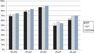 Porcentaje de respuestas correctas en la prueba DFR según el grupo del sujeto. * Significación estadística (p<0,05); dfr_tot: porcentaje de aciertos totales; dfr_pnf: porcentaje de aciertos de expresiones faciales neutras; dfr_phf: porcentaje de aciertos de expresiones faciales felices; dfr_pff: porcentaje de aciertos de expresiones faciales de miedo; dfr_paf: porcentaje de aciertos de expresiones faciales enfadadas. a Las diferencias son estadísticamente significativas (p<0,05) entre el grupo control y el de PEP. b Las diferencias son estadísticamente significativas (p<0,05) entre el grupo control y el de TLP. c Las diferencias son estadísticamente significativas (p<0,05) entre el grupo PEP y el de TLP.