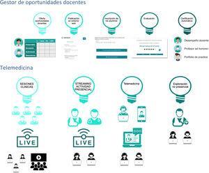 Modelo de prácticas basadas en telemedicina.