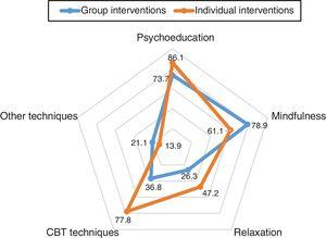Radar chart representing the comparison of the main components of the programmes, as percentage of programmes delivering that component (vertical axis showing a 20% increase; CBT, cognitive-behavioural therapy).