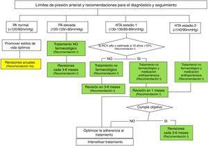 Umbrales de presión arterial y recomendaciones para el tratamiento y seguimiento. HTA: hipertensión arterial; PA: presión arterial; RCV: riesgo cardiovascular.