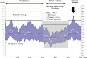 Gráfico de monitorización ambulatoria con los intervalos horarios, las cifras de PA sistólica y diastólica, la variabilidad circadiana y la elevación matutina de la PA. Los patrones de descenso nocturno son también aplicables a la PA diastólica. PA: presión arterial.