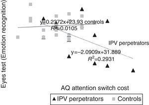 Relationship between AQ Switch Cost and Emotion Recognition for IPV Perpetrators and Control Group.