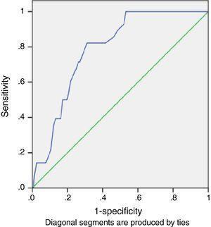 ROC Curve for SAQ Total Score and Violent Recidivism.