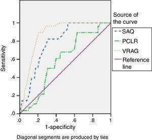 ROC Curves Comparison for SAQ, PCL-R, VRAG and vVolent Recidivism.