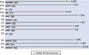 Distribución según el número de visitas y derivaciones entre cada profesional en el CS San José Centro, 2010.