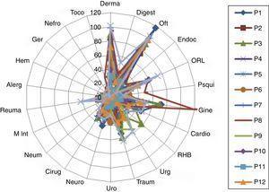 Distribución de derivaciones según cada profesional a las distintas especialidades en el CS San José Centro, 2010.
