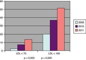 Evolución del porcentaje de pacientes con riesgo alto que cumplen objetivos de colesterol LDL (mg/dl).