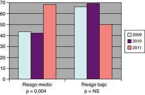 Evolución del porcentaje del cumplimiento de objetivo terapéutico de pacientes con riesgo medio (LDL<130mg/dl) y riesgo bajo (LDL<160mg/dl).