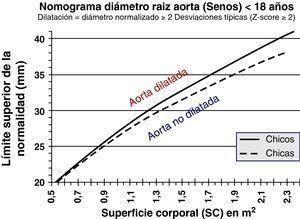 Nomograma del diámetro de la raíz de la aorta para población pediátrica. Modificado de Gautier M et al. Am J Cardiol. 2010;105:888-894.