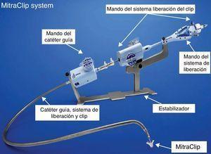 Sistema de liberación del dispositivo MitraClip® (véase texto).