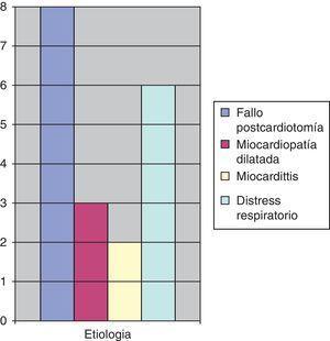 Etiología en pacientes pediátricos.