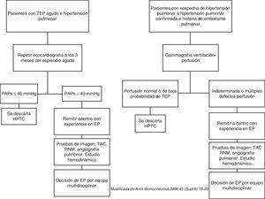 Algoritmos diagnósticos de hipertensión pulmonar tromboembólica crónica (HPTC).