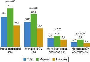 Análisis de mortalidad en el seguimiento de la población. CV: cardiovascular.