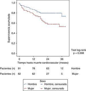 Curvas de supervivencia Kaplan-Meier libres de mortalidad cardiovascular en la población general según sexo.
