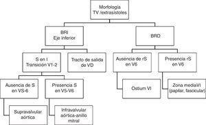 Algoritmo diagnóstico de la posible localización de la EV a través de la morfología electrocardiográfica.