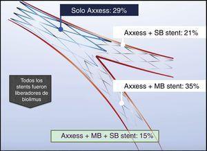 Distribución de stents.