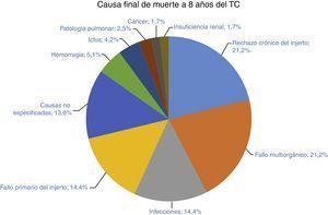 Causas finales de muerte a los 8 años del TC.