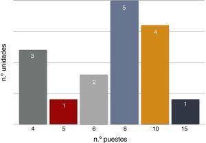 Distribución del número de puestos por unidades.