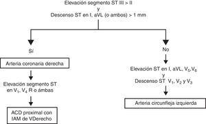 Localización por el ECG de la arteria responsable de un IAM inferior.