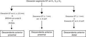 Localización por el ECG de la arteria responsable de un IAM anterior.