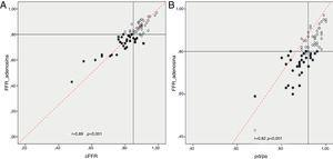 Correlaciones entre FFR adenosina y cFFR (A) y entre FFR adenosina y Pd/Pa de reposo (B). Representados como círculos negros los casos que fueron revascularizados y como círculos blancos los no revascularizados.