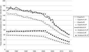 Tasas de mortalidad estandarizadas (observadas y modelizadas) entre 1980 y 2014 en Andalucía y España. Hombres y mujeres.